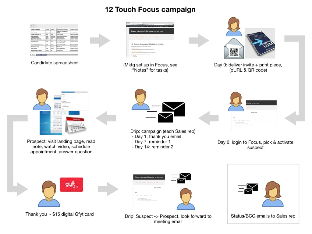 12-Touch process flow - FOCUS module